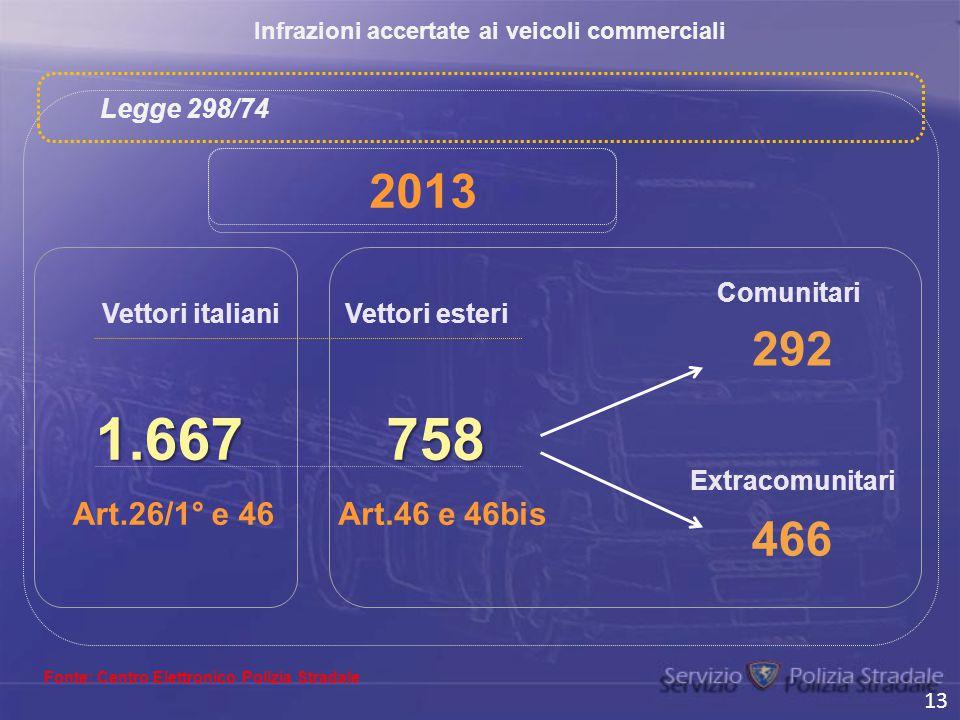 Infrazioni accertate ai veicoli commerciali Fonte: Centro Elettronico Polizia Stradale Vettori italianiVettori esteri 1.667 Comunitari Extracomunitari