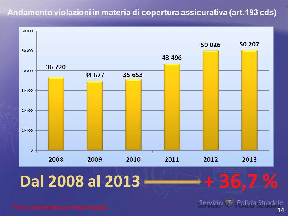 Andamento violazioni in materia di copertura assicurativa (art.193 cds) 14 Fonte: Centro Elettronico Polizia Stradale Dal 2008 al 2013 + 36,7 %