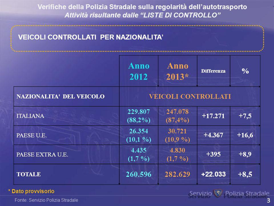 Anno 2012 Anno 2013* Differenza % NAZIONALITA' DEL VEICOLO VEICOLI CONTROLLATI ITALIANA 229.807 (88,2%) 247.078 (87,4%) +17.271+7,5 PAESE U.E. 26.354