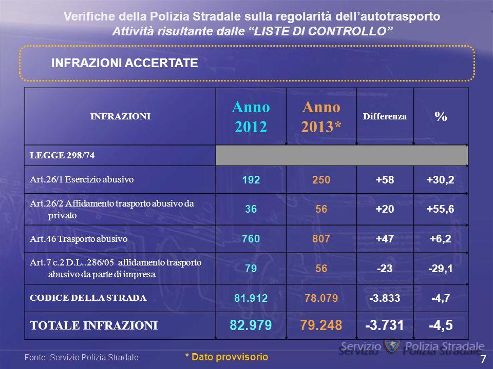 INFRAZIONI Anno 2012 Anno 2013* Differenza % LEGGE 298/74 Art.26/1 Esercizio abusivo 192250+58+30,2 Art.26/2 Affidamento trasporto abusivo da privato
