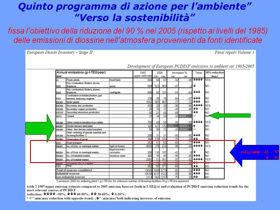 4 riduz ione 42 - 97 6 - 92 Quinto programma di azione per l'ambiente Verso la sostenibilità fissa l'obiettivo della riduzione del 90 % nel 2005 (rispetto ai livelli del 1985) delle emissioni di diossine nell'atmosfera provenienti da fonti identificate