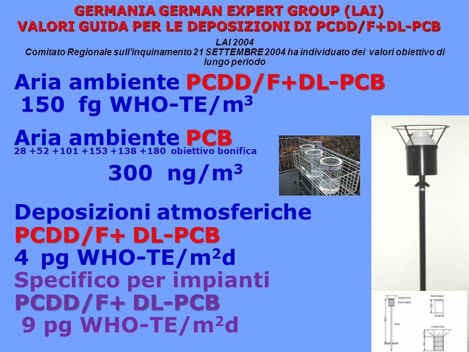 46 assunzione giornaliera correlata (TDI) a deposizione PCDD/F media concessa b (media annua) deposizione PCDD/F media concessa b (media mensile) 41427 31020 13,46,8 PROPOSTA DI VALORI GUIDA PER LE DEPOSIZIONI DI PCDD/F IN RELAZIONE AL TOLERABLE DAILY INTAKE (TDI) L.