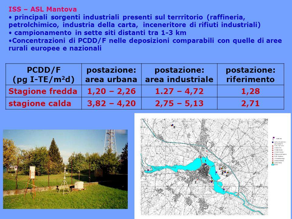 49 ISS – ARPA Basilicata Area industriale San Nicola di Melfi (PZ)  principali sorgenti industriali presenti sul terrritorio (industria dell'auto, industria alimentare, centrali termoelettriche (CTE), due linee di incenerimento)  campionamento in sei siti distanti tra 1-5 km  Concentrazioni di PCDD/F nelle deposizioni comparabili con quelle di aree rurali europee e nazionali 1.5 - 2.3 pg WHO-TE/m 2 d