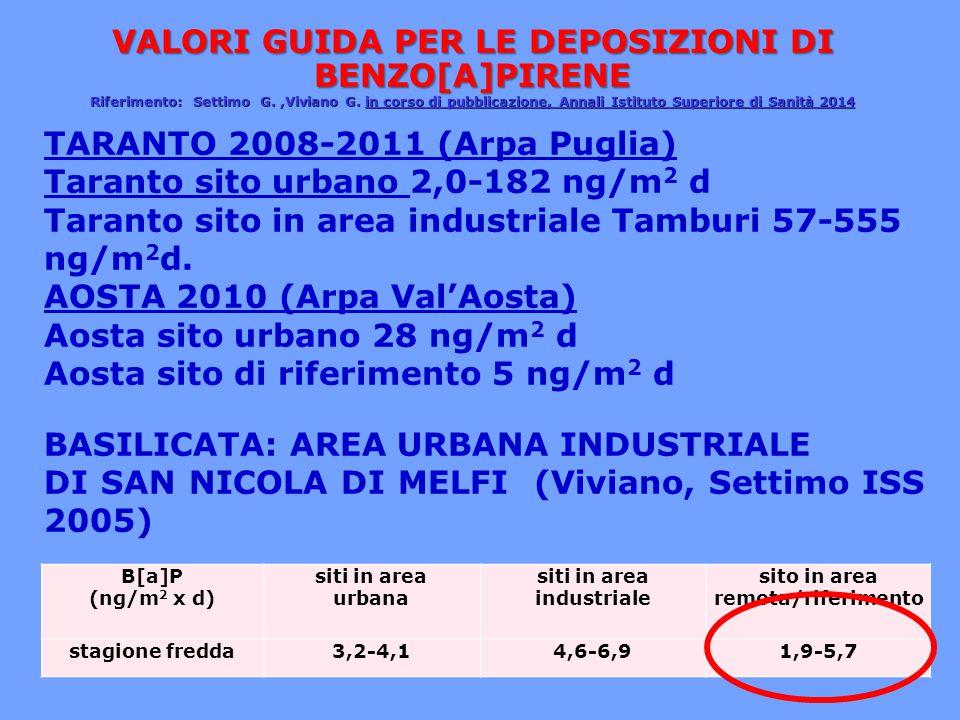 EX RESIT 21,7 pg WHO-TE/m 2 d FONDO AGRICOLO 1,67 pg WHO-TE/m 2 d DATI RESIT 2012-2013 Ex RESIT880,40,031,30,902,80,0246,6 FONDO AGRICOLO 970,40,140,810,872,10,0235,4 PM mg/m 2 d AsCdHgNiPbTlZn