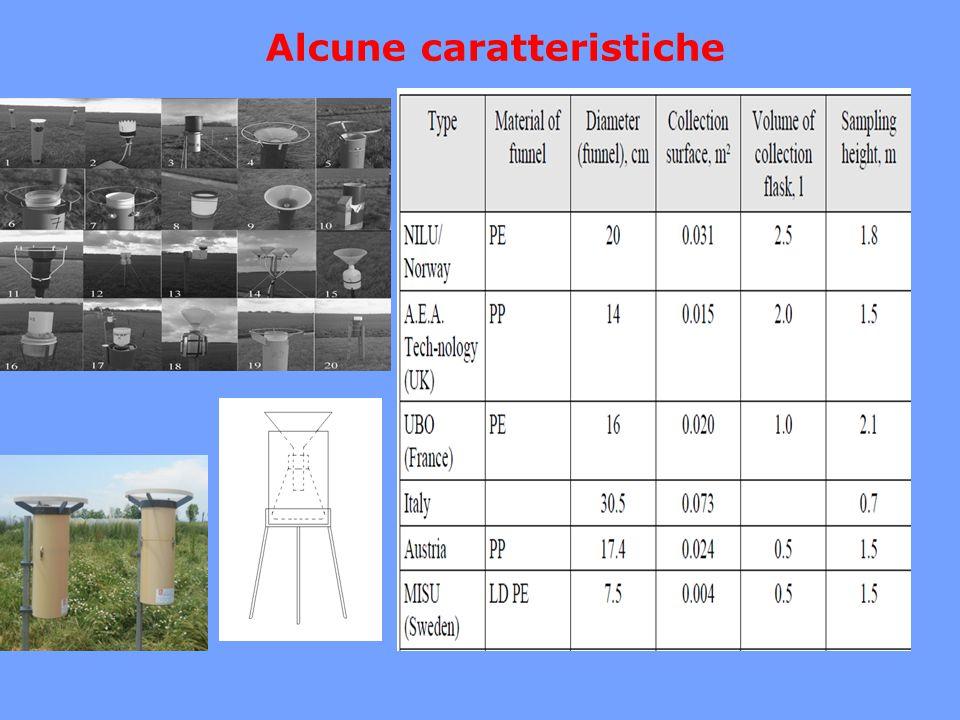 inquinantearee rurali μg/m 2 d Aree urbane μg/m 2 d aree industriali μg/m 2 d Arsenico0,082 - 0,430,22 - 3,42,0 - 4,3 Cadmio0,011 - 0,140,16 - 0,900,12 - 4,6 Nichel0,03 - 4,35 - 112,3 - 22 METALLI NELLE DEPOSIZIONI ATMOSFERICHE