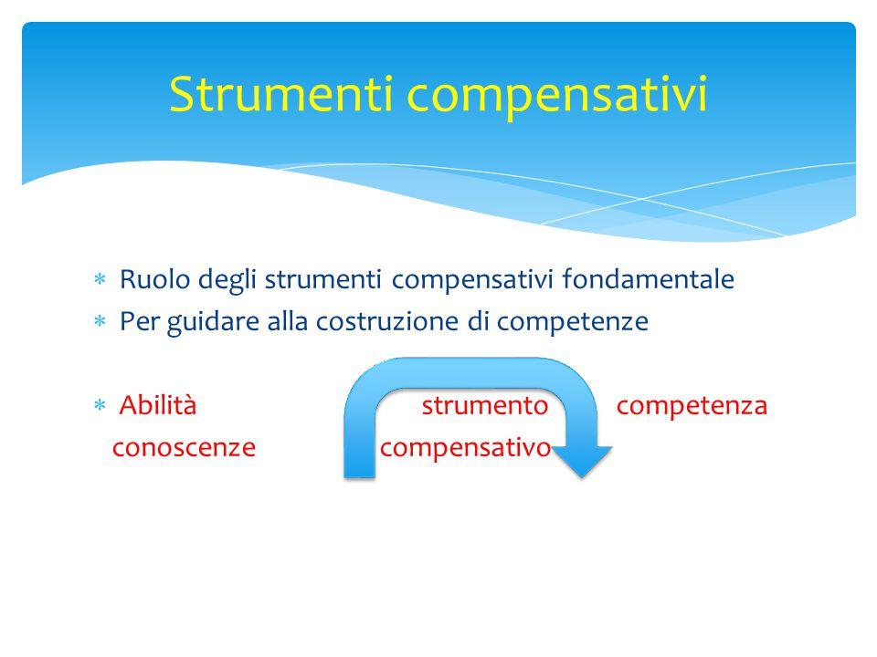  Ruolo degli strumenti compensativi fondamentale  Per guidare alla costruzione di competenze  Abilità strumento competenza conoscenze compensativo Strumenti compensativi
