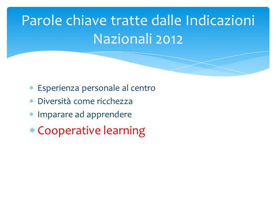  Esperienza personale al centro  Diversità come ricchezza  Imparare ad apprendere  Cooperative learning Parole chiave tratte dalle Indicazioni Naz