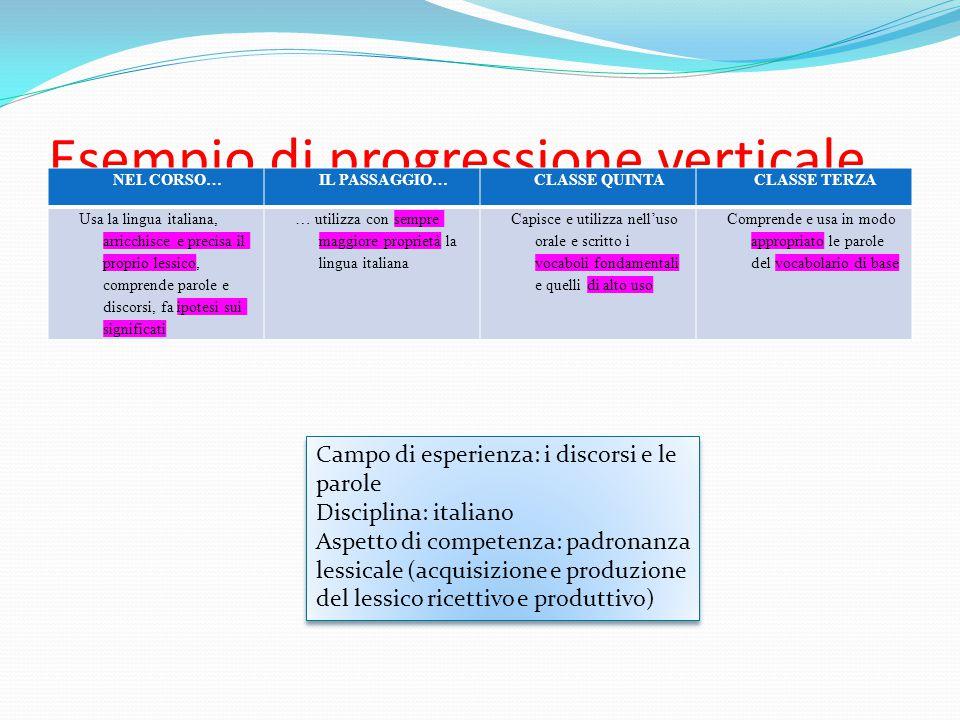 Esempio di progressione verticale NEL CORSO…IL PASSAGGIO…CLASSE QUINTACLASSE TERZA Usa la lingua italiana, arricchisce e precisa il proprio lessico, c