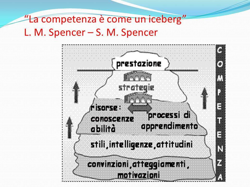 Indicatori di competenza: un esempio Conoscenza approfondita (obiettivi e traguardi) Gestire adeguatamente i tempi.