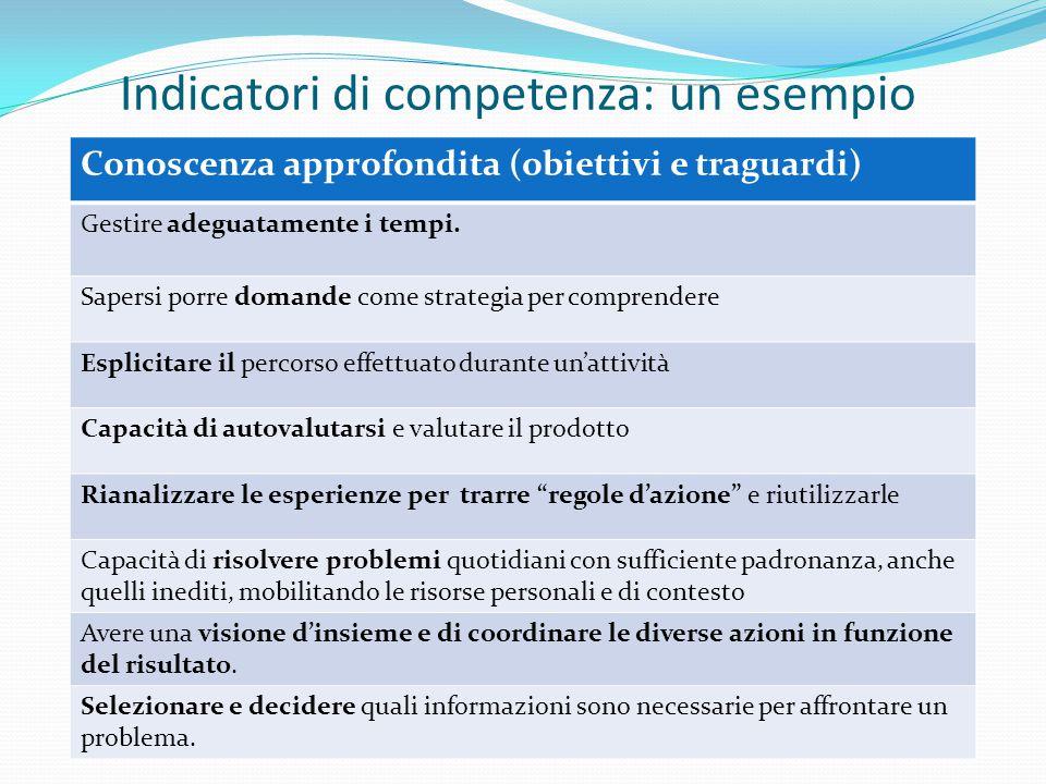 Indicatori di competenza: un esempio Conoscenza approfondita (obiettivi e traguardi) Gestire adeguatamente i tempi. Sapersi porre domande come strateg