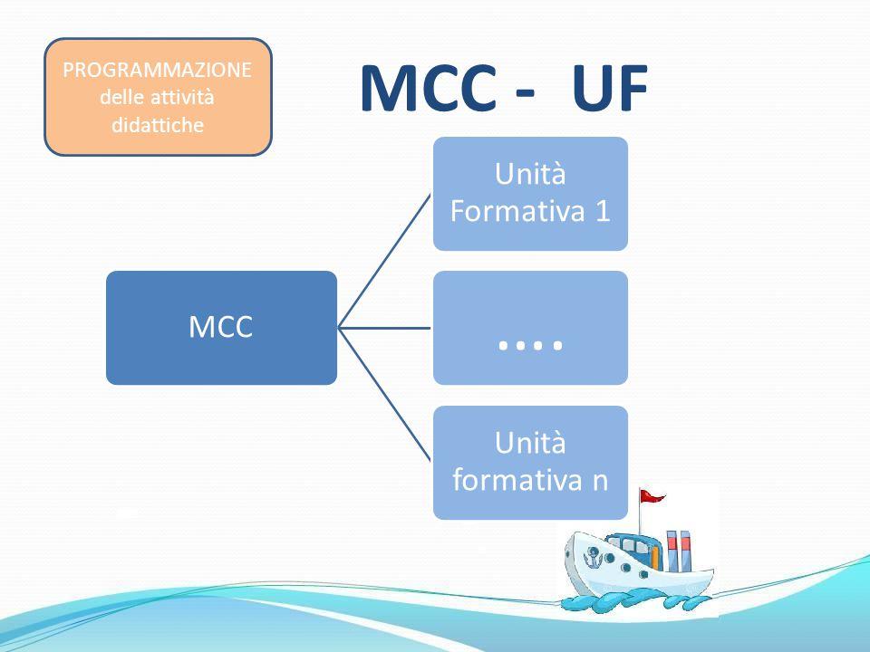 MCC Unità Formativa 1 …. Unità formativa n MCC - UF PROGRAMMAZIONE delle attività didattiche