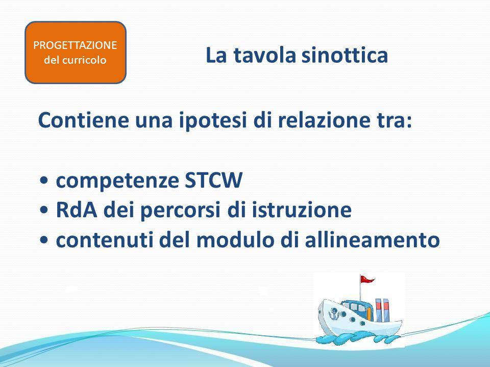 La tavola sinottica Contiene una ipotesi di relazione tra: competenze STCW RdA dei percorsi di istruzione contenuti del modulo di allineamento