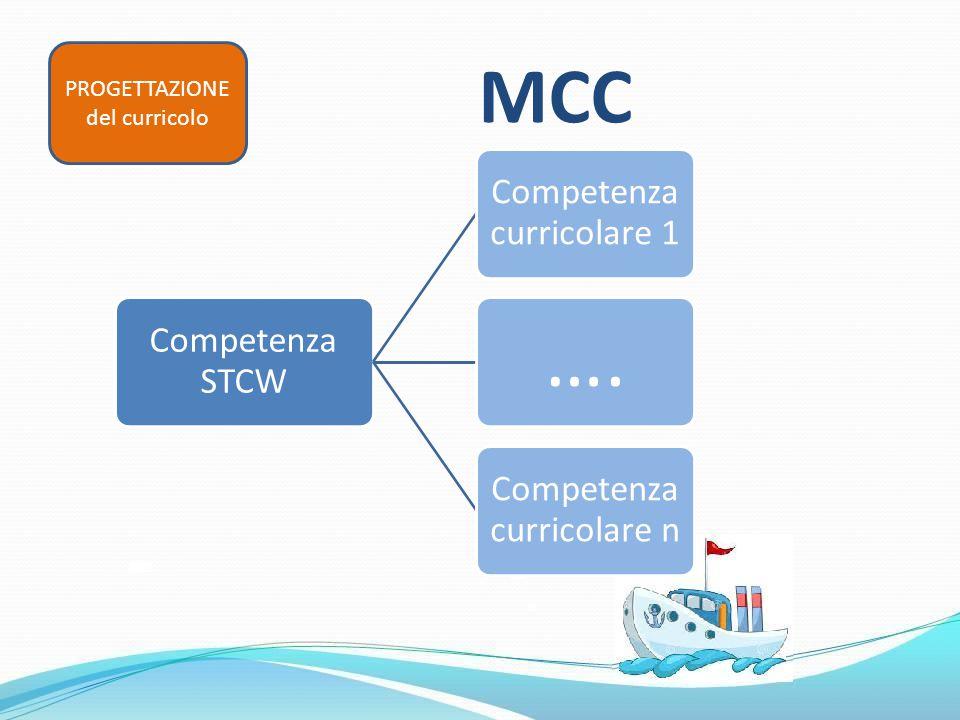 PROGETTAZIONE del curricolo Competenza STCW Competenza curricolare 1 …. Competenza curricolare n MCC