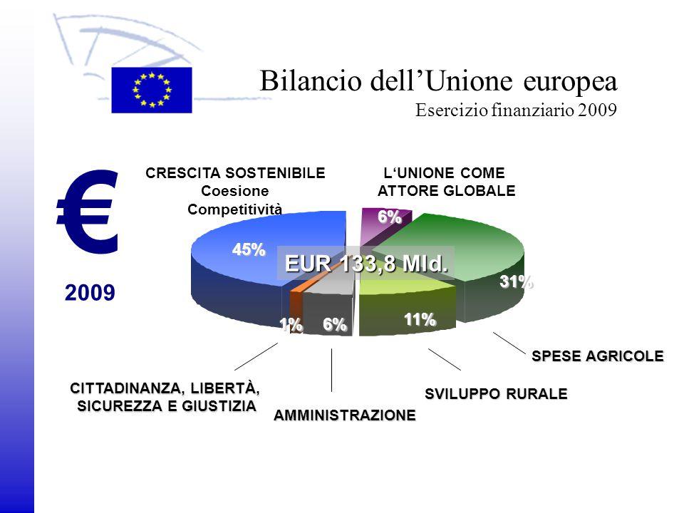 2009 Servizio Visite/Settore italiano Le entrate del bilancio dell'UE Esercizio finanziario 2009 € 2009 Varie Risorsa basata sull'IVA Dazi doganali, Prelievi agricoli, Prelievi per lo zucchero Prelievi per lo zucchero 17% 17% 1% 65% Risorsa basata sul PNL nazionale