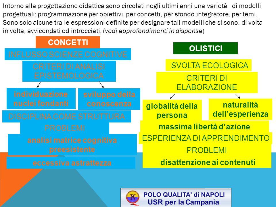 OLISTICI SVOLTA ECOLOGICA CRITERI DI ELABORAZIONE globalità della persona naturalità dell'esperienza ESPERIENZA DI APPRENDIMENTO PROBLEMI massima libertà d'azione disattenzione ai contenuti CONCETTI INFLUSSO SCIENZE COGNITIVE CRITERI DI ANALISI EPISTEMOLOGICA individuazione nuclei fondanti sviluppo della conoscenza DISCIPLINA COME STRUTTURA PROBLEMI analisi matrice cognitiva preesistente eccessiva astrattezza Intorno alla progettazione didattica sono circolati negli ultimi anni una varietà di modelli progettuali: programmazione per obiettivi, per concetti, per sfondo integratore, per temi.