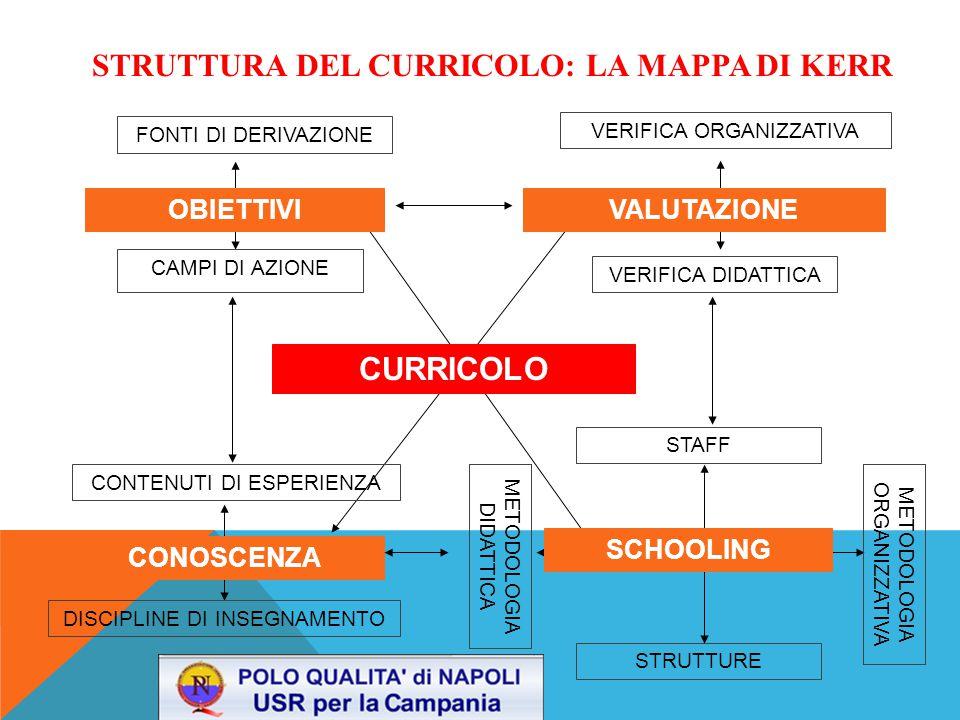 STRUTTURA DEL CURRICOLO: LA MAPPA DI KERR CURRICOLO SCHOOLING VALUTAZIONEOBIETTIVI CONOSCENZA FONTI DI DERIVAZIONE VERIFICA DIDATTICA VERIFICA ORGANIZZATIVA CAMPI DI AZIONE DISCIPLINE DI INSEGNAMENTO METODOLOGIA DIDATTICA STRUTTURE STAFF METODOLOGIA ORGANIZZATIVA CONTENUTI DI ESPERIENZA