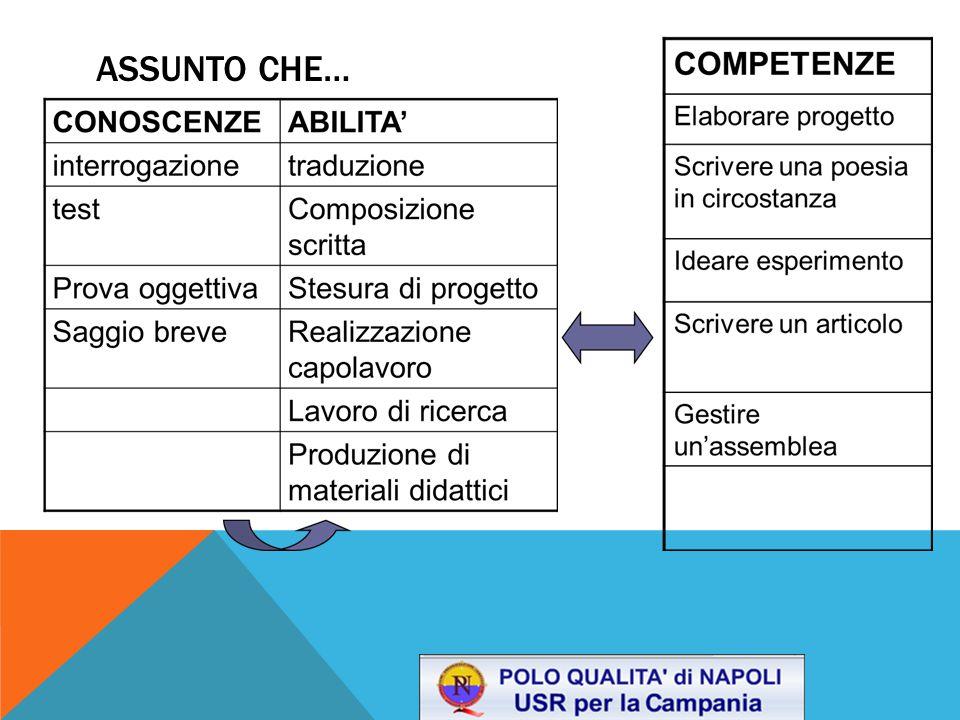 Il Progetto didattico si presenta, quindi, come l'approccio progettuale più aderente alla prospettiva delle competenze