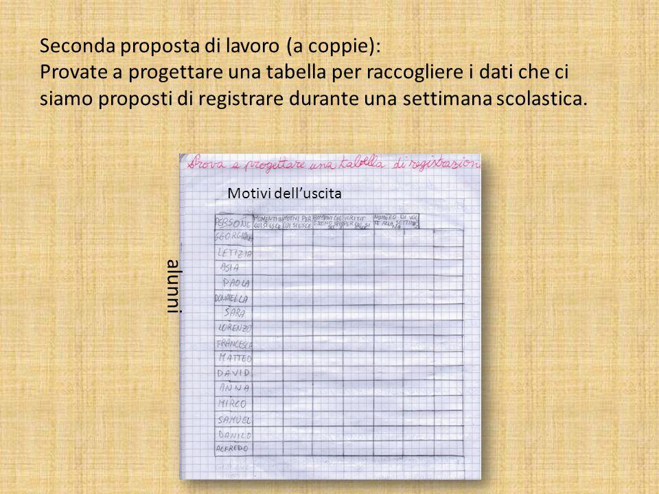 Seconda proposta di lavoro (a coppie): Provate a progettare una tabella per raccogliere i dati che ci siamo proposti di registrare durante una settima