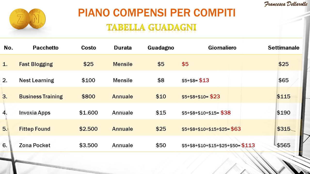 No.PacchettoCostoDurataGuadagnoGiornalieroSettimanale 1.Fast Blogging$25Mensile$5 $25 2.Nest Learning$100Mensile$8 $5+$8= $13$65 3.Business Training$800Annuale$10 $5+$8+$10= $23$115 4.Invoxia Apps$1.600Annuale$15 $5+$8+$10+$15= $38$190 5.Fittep Found$2.500Annuale$25 $5+$8+$10+$15+$25= $63$315 6.Zona Pocket$3.500Annuale$50 $5+$8+$10+$15+$25+$50= $113$565 PIANO COMPENSI PER COMPITI