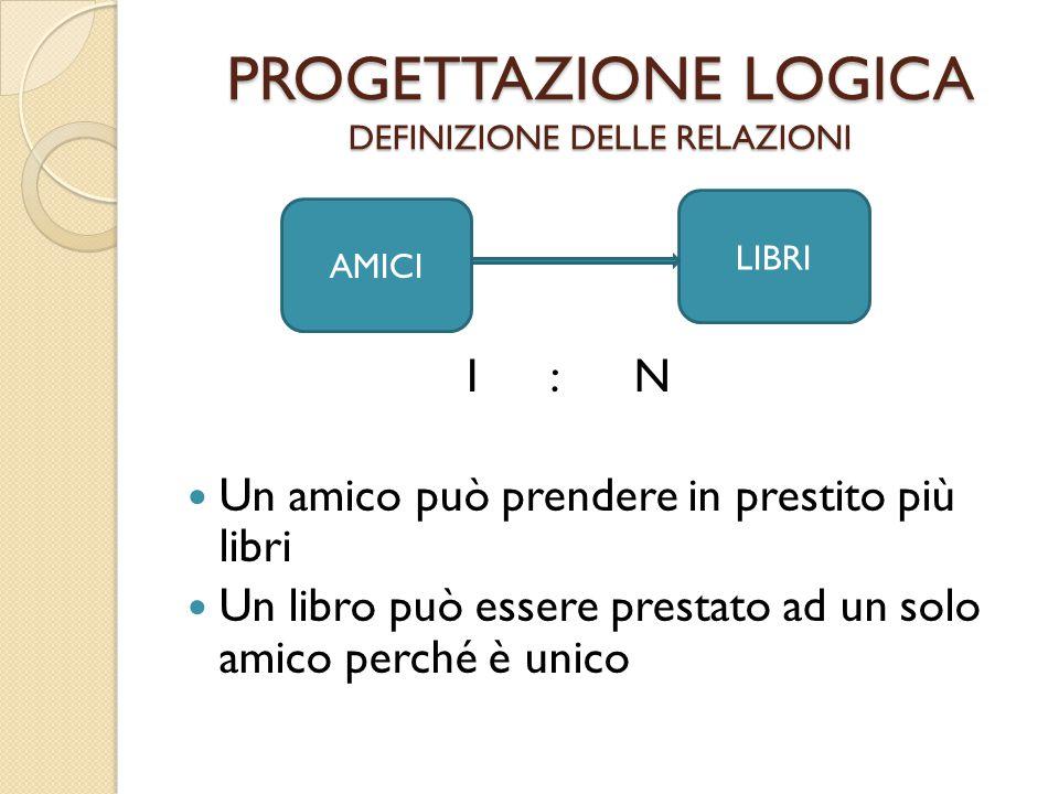 PROGETTAZIONE LOGICA DEFINIZIONE DELLE RELAZIONI 1 : N Un amico può prendere in prestito più libri Un libro può essere prestato ad un solo amico perch