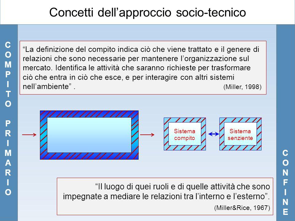 """Concetti dell'approccio socio-tecnico COMPITOPRIMARIOCOMPITOPRIMARIO """"La definizione del compito indica ciò che viene trattato e il genere di relazion"""