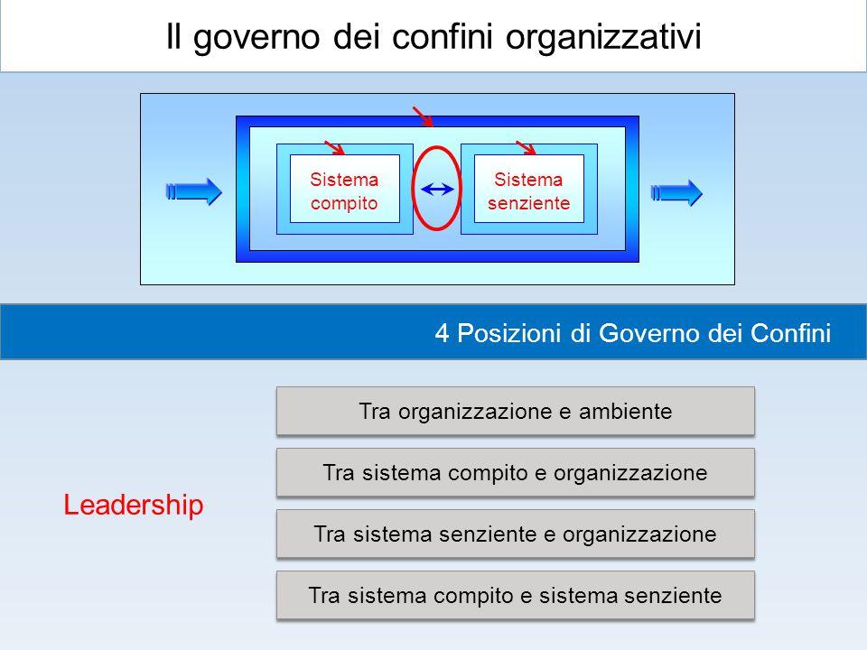 Il governo dei confini organizzativi Sistema compito Sistema senziente 4 Posizioni di Governo dei Confini Tra organizzazione e ambiente Tra sistema co