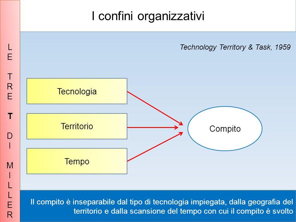 Il compito è inseparabile dal tipo di tecnologia impiegata, dalla geografia del territorio e dalla scansione del tempo con cui il compito è svolto Tec