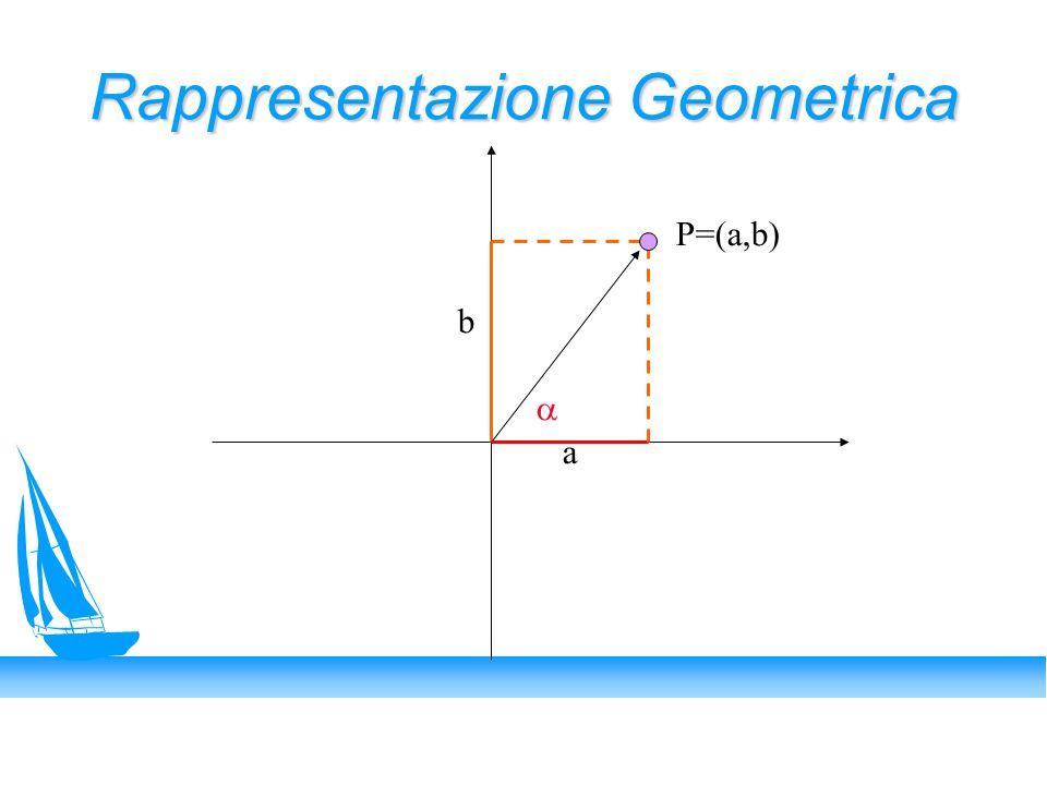 Rappresentazione Geometrica a b P=(a,b) 
