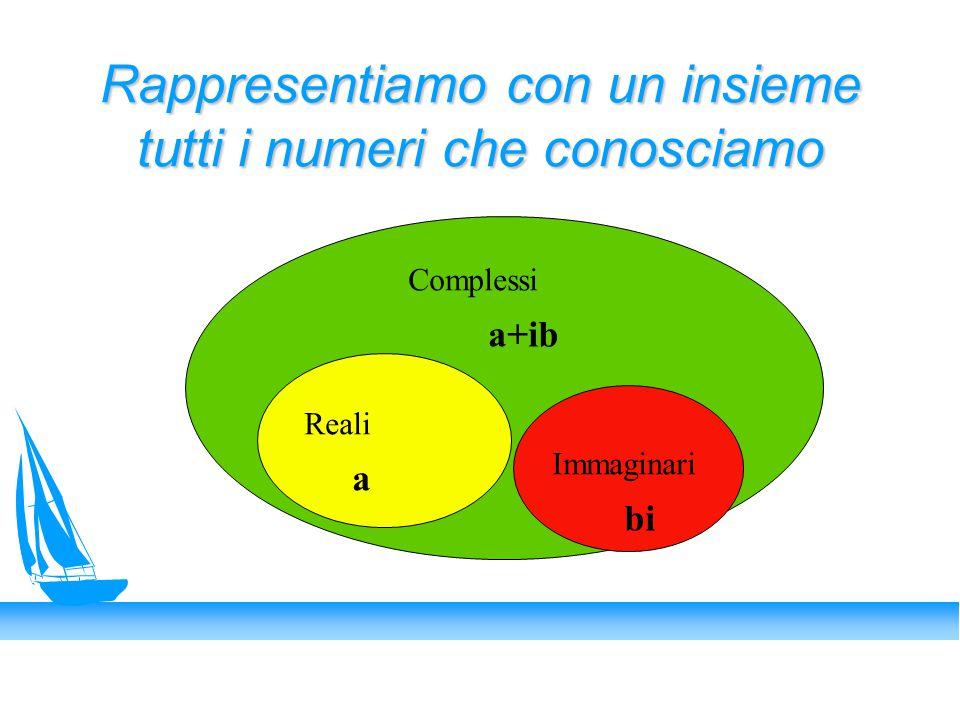 Rappresentiamo con un insieme tutti i numeri che conosciamo Reali Immaginari Complessi a bi a+ib
