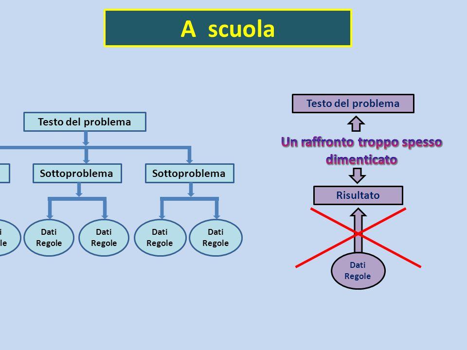 A scuola Testo del problema Sottoproblema Dati Regole Dati Regole Dati Regole Dati Regole Dati Regole Risultato Testo del problema Dati Regole