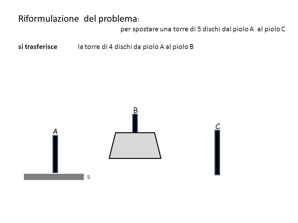 5 A B C Riformulazione del problema : per spostare una torre di 5 dischi dal piolo A al piolo C si trasferisce la torre di 4 dischi da piolo A al piolo B