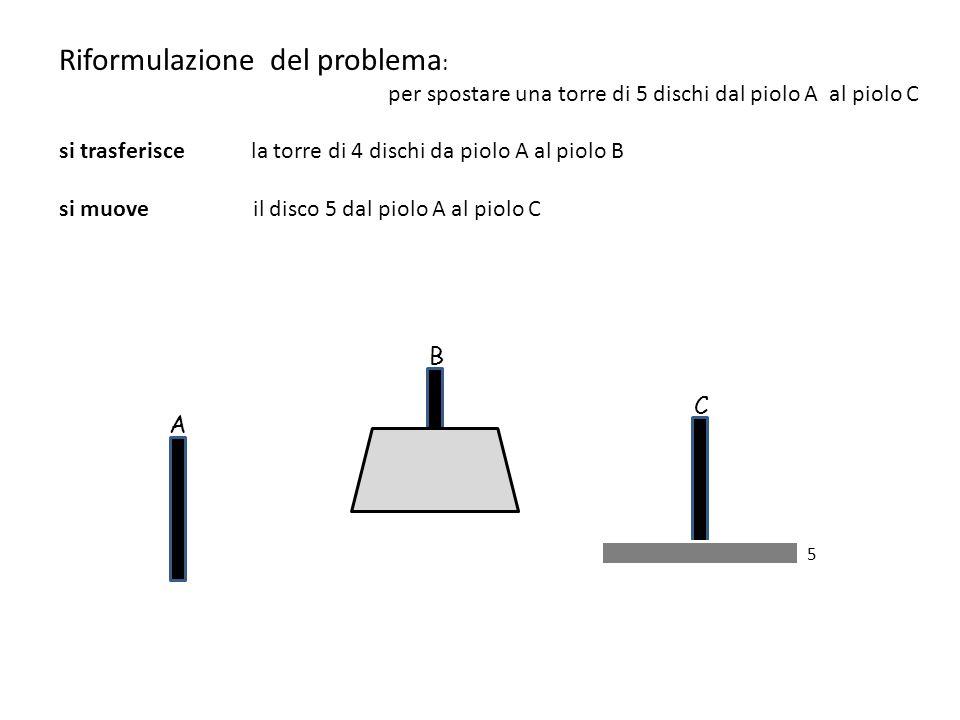 5 A B C Riformulazione del problema : per spostare una torre di 5 dischi dal piolo A al piolo C si trasferisce la torre di 4 dischi da piolo A al piolo B si muove il disco 5 dal piolo A al piolo C