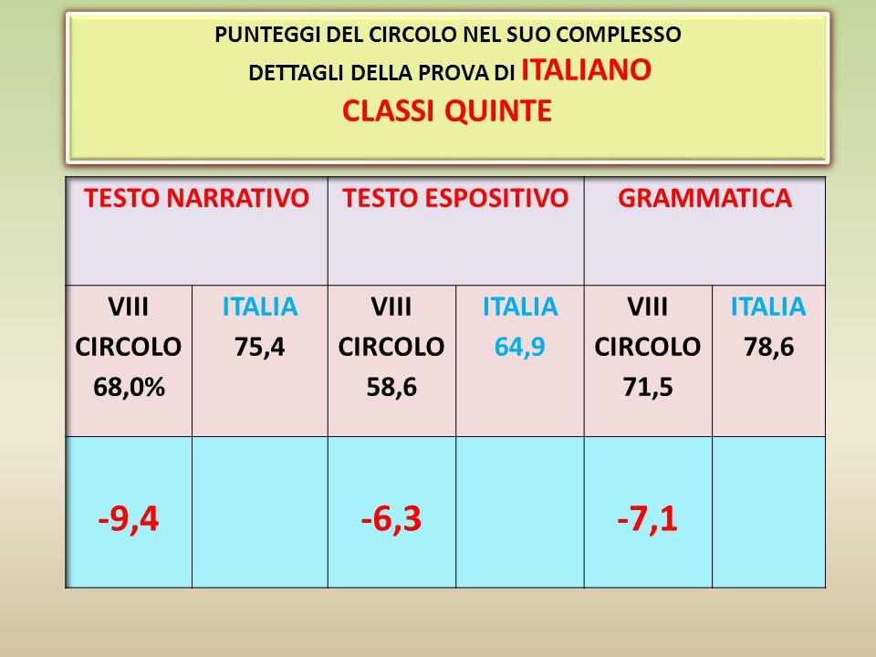 OTTAVO CIRCOLO MEDIA DEL PUNTEGGIO DIFFERENZA RISPETTO A CLASSI CON LO STESSO BACK GROUND BACK GROUND FAMILIARE MEDIO DEGLI STUDENTI PUNTEGGIO UMBRIA PUNTEGGIO CENTRO PUNTEGGIO ITALIA CHEATING 57,7%-2,4%N.D.61,1%60,0%59,6%21,5% -3,4-2,3-1,9 OTTAVO CIRCOLO A CONFRONTO CLASSI SECONDE ITALIANO PUNTEGGI GENERALI, RIGUARDANTI I RISULTATI COMPLESSIVI DELLE PROVE OTTAVO CIRCOLO A CONFRONTO CLASSI SECONDE ITALIANO PUNTEGGI GENERALI, RIGUARDANTI I RISULTATI COMPLESSIVI DELLE PROVE Nelle due classi di Villa Pitignano e in una delle due seconde di Pianello è stato registrato un cheating altissimo e il risultato delle prove è molto inferiore alla media.