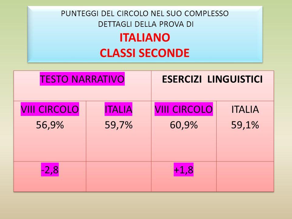 PUNTEGGI DEL CIRCOLO NEL SUO COMPLESSO DETTAGLI DELLA PROVA DI ITALIANO CLASSI QUINTE PUNTEGGI DEL CIRCOLO NEL SUO COMPLESSO DETTAGLI DELLA PROVA DI I