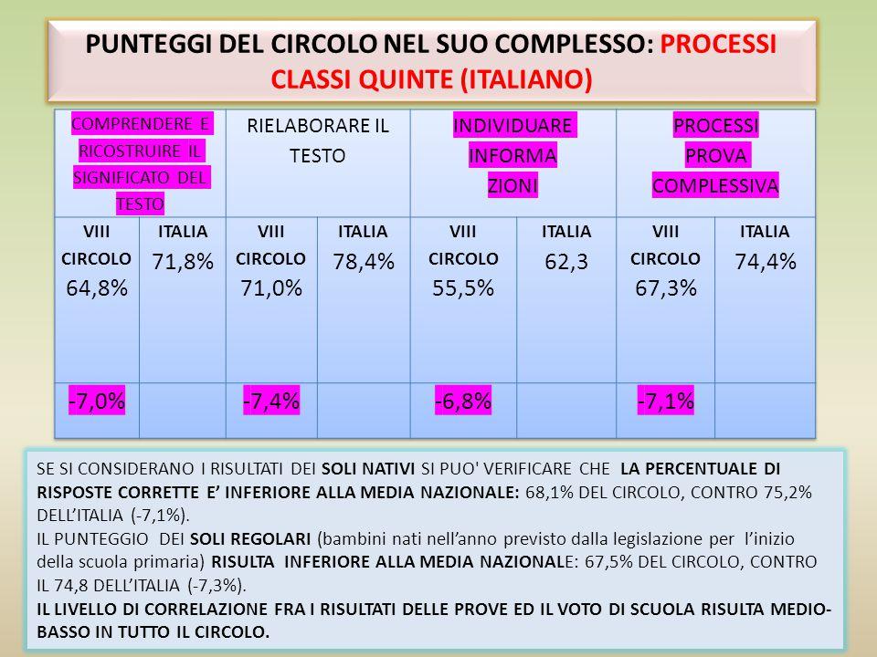 PUNTEGGI DEL CIRCOLO NEL SUO COMPLESSO DETTAGLI DELLA PROVA DI ITALIANO CLASSI SECONDE PUNTEGGI DEL CIRCOLO NEL SUO COMPLESSO DETTAGLI DELLA PROVA DI ITALIANO CLASSI SECONDE