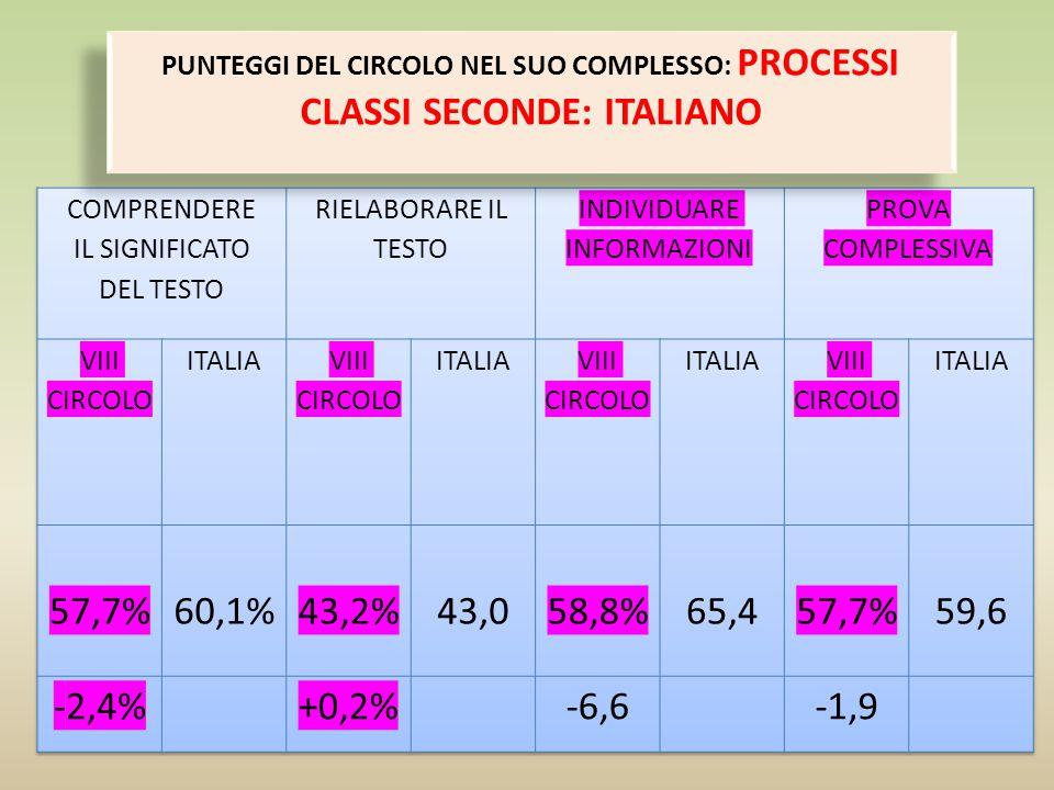 PUNTEGGI DEL CIRCOLO NEL SUO COMPLESSO: PROCESSI CLASSI QUINTE (ITALIANO) PUNTEGGI DEL CIRCOLO NEL SUO COMPLESSO: PROCESSI CLASSI QUINTE (ITALIANO) SE SI CONSIDERANO I RISULTATI DEI SOLI NATIVI SI PUO VERIFICARE CHE LA PERCENTUALE DI RISPOSTE CORRETTE E' INFERIORE ALLA MEDIA NAZIONALE: 68,1% DEL CIRCOLO, CONTRO 75,2% DELL'ITALIA (-7,1%).