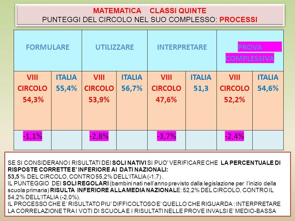 NUMERI DATI E PREVISIONI SPAZIO E FIGURE RELAZIONI E FUNZIONI PROVA COMPLESSIVA VIII CIRCOLO 56,6 ITALIA 60,0 VIII CIRCOLO 54,7 ITALIA 62,0 VIII CIRCOLO 46,1 ITALIA 41,6 VIII CIRCOLO 49,6 ITALIA 51,7 VIII CIRCOLO 52,2 ITALIA 54,6 -3,4-7,3+4,5-2,1-2,4 PUNTEGGI DELCIRCOLO NEL SUO COMPLESSO: DETTAGLI DELLA PROVA DI MATEMATICA CLASSI QUINTE
