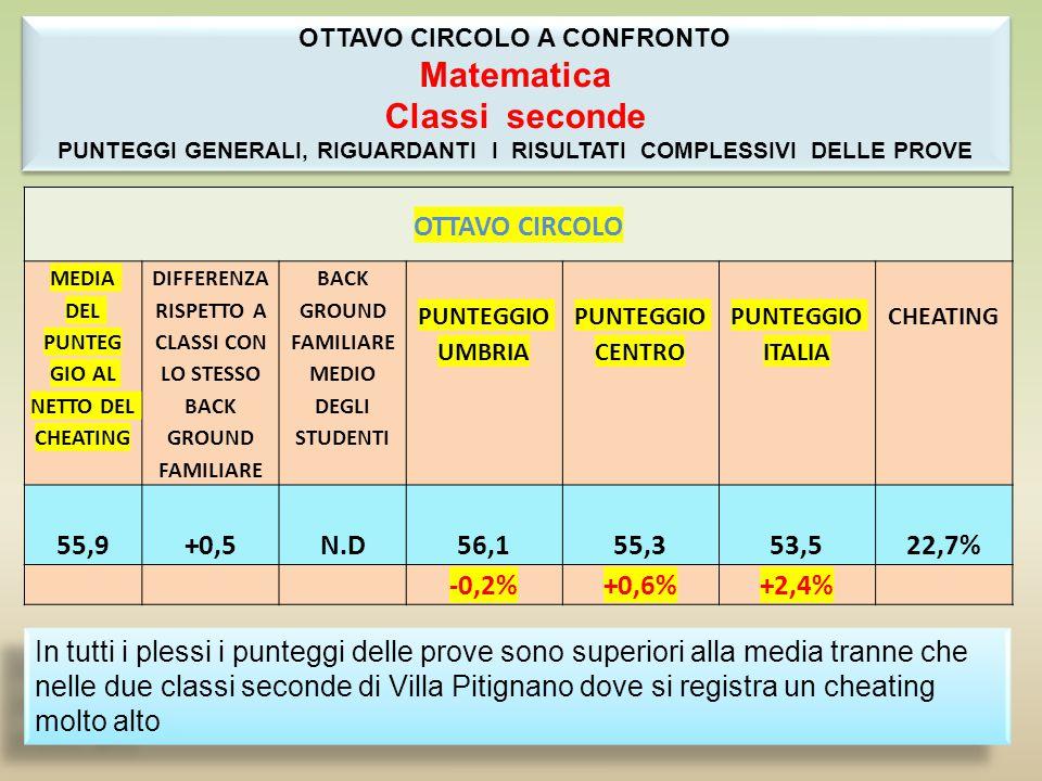 FORMULARE UTILIZZARE INTERPRETARE PROVA COMPLESSIVA VIII CIRCOLO 54,3% ITALIA 55,4% VIII CIRCOLO 53,9% ITALIA 56,7% VIII CIRCOLO 47,6% ITALIA 51,3 VIII CIRCOLO 52,2% ITALIA 54,6% -1,1%-2,8%-3,7%-2,4% SE SI CONSIDERANO I RISULTATI DEI SOLI NATIVI SI PUO VERIFICARE CHE LA PERCENTUALE DI RISPOSTE CORRETTE E' INFERIORE AI DATI NAZIONALI: 53,5 % DEL CIRCOLO, CONTRO 55,2% DELL'ITALIA (-1,7).