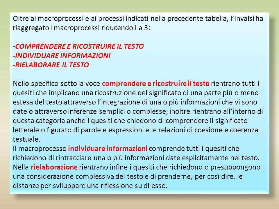 MACROPROCESSIPROCESSI ITALIA NO 1)RICOSTRUIRE IL SIGNIFICATO DEL TESTO a)Riconoscere e comprendere il significato letterale e figurato di parole ed es