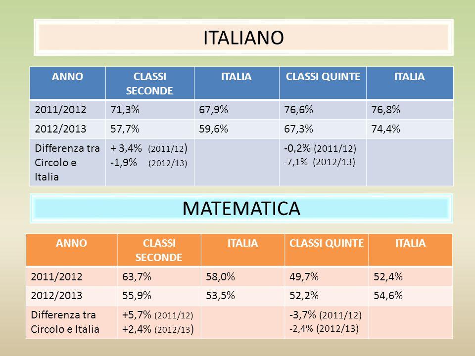 ITALIANO CLASSI SECONDEITALIACLASSI QUINTEITALIA 57,7%59,6%67,3%74,4% -1,9%*-7,1% MATEMATICA CLASSI SECONDEITALIACLASSI QUINTEITALIA 55,9%53,5%52,2%54