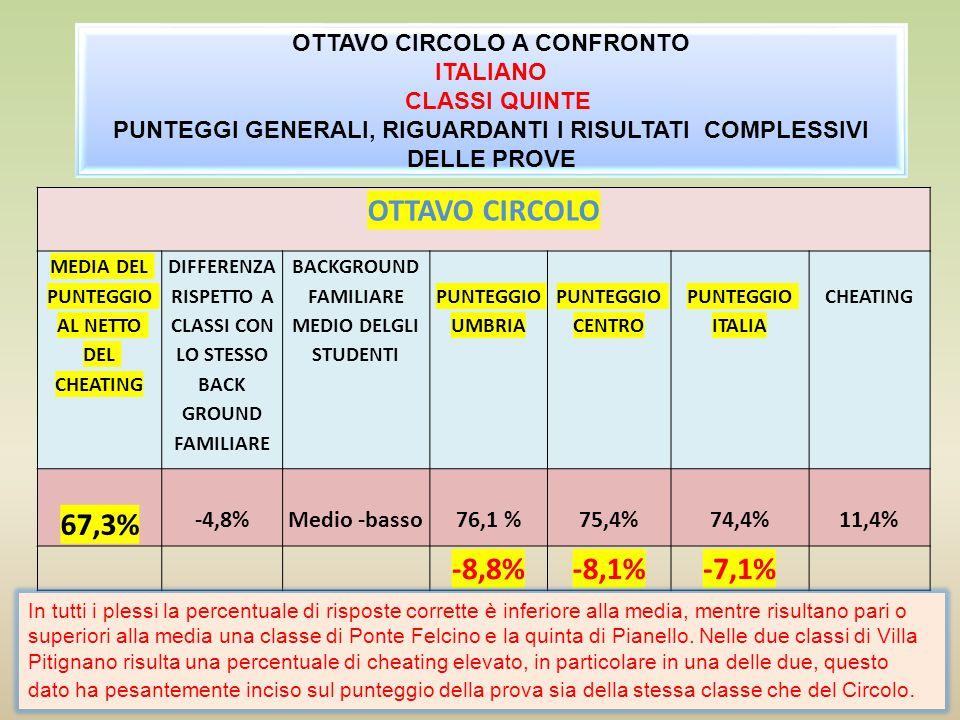 ITALIANO ANNOCLASSI SECONDE ITALIACLASSI QUINTEITALIA 2011/201271,3%67,9%76,6%76,8% 2012/201357,7%59,6%67,3%74,4% Differenza tra Circolo e Italia + 3,4% (2011/12 ) -1,9% (2012/13) -0,2% (2011/12) -7,1% (2012/13) ANNOCLASSI SECONDE ITALIACLASSI QUINTEITALIA 2011/201263,7%58,0%49,7%52,4% 2012/201355,9%53,5%52,2%54,6% Differenza tra Circolo e Italia +5,7% (2011/12) +2,4% (2012/13 ) -3,7% (2011/12) -2,4% (2012/13) MATEMATICA