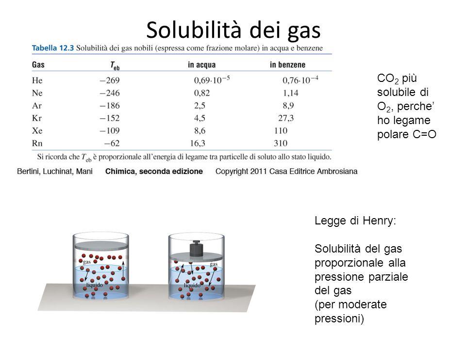 Solubilità dei gas Legge di Henry: Solubilità del gas proporzionale alla pressione parziale del gas (per moderate pressioni) CO 2 più solubile di O 2,