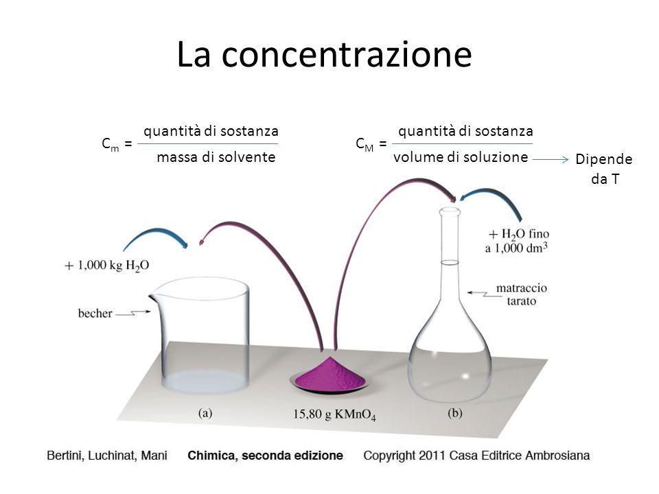 La concentrazione quantità di sostanza volume di soluzione C M = quantità di sostanza massa di solvente C m = Dipende da T