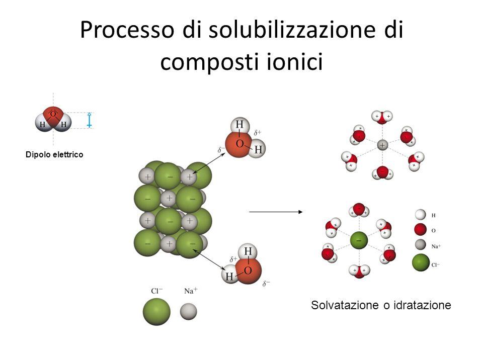 Processo di solubilizzazione di composti ionici Dipolo elettrico Solvatazione o idratazione