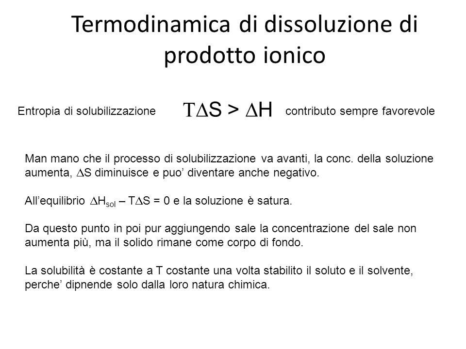 Termodinamica di dissoluzione di prodotto ionico  S >  H Entropia di solubilizzazionecontributo sempre favorevole Man mano che il processo di solub
