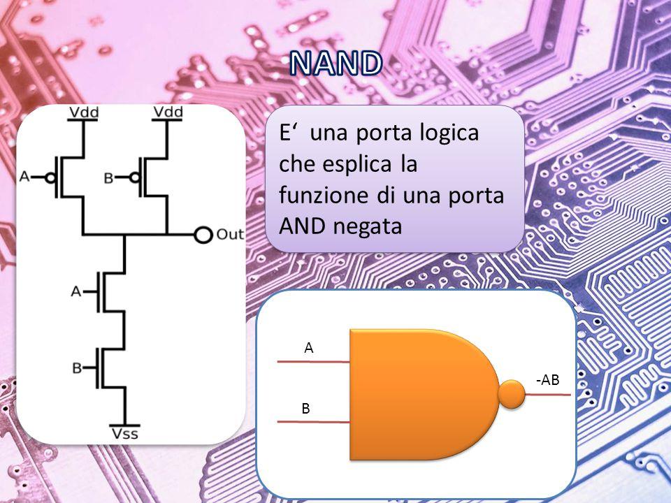 A B -AB E' una porta logica che esplica la funzione di una porta AND negata