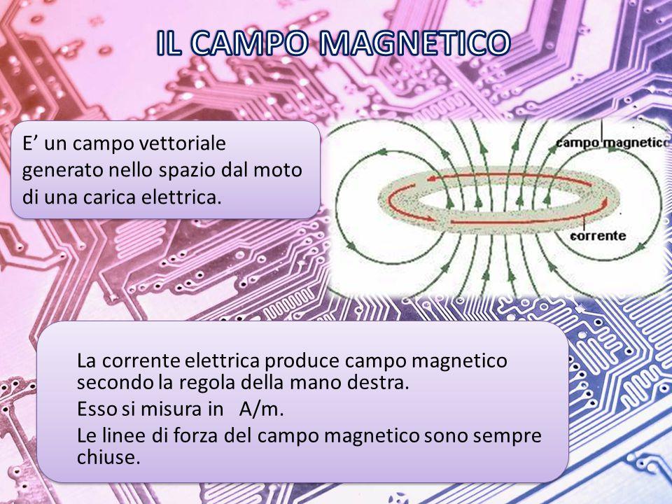 La corrente elettrica produce campo magnetico secondo la regola della mano destra.