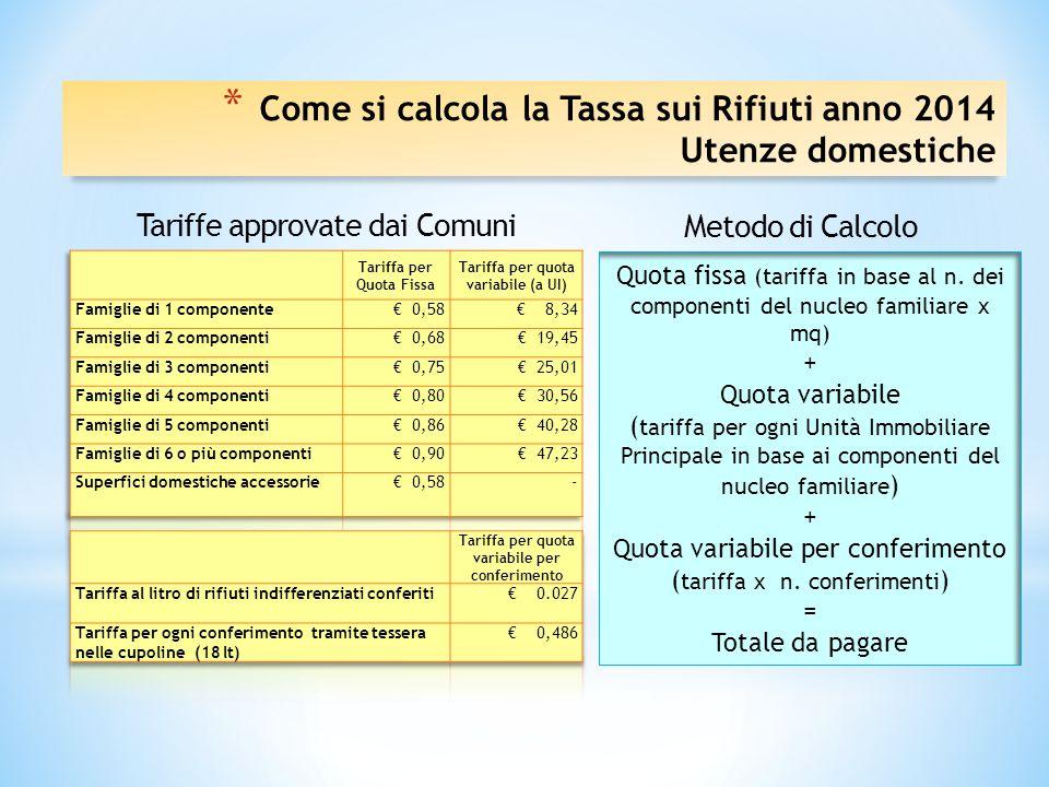 Tariffe approvate dai Comuni Metodo di Calcolo Quota fissa (tariffa in base al n.