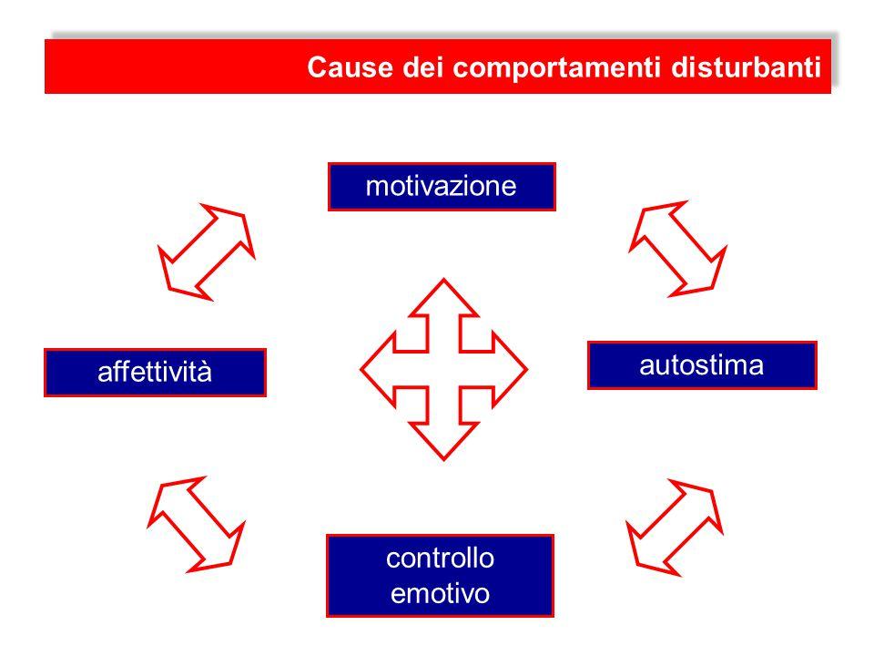 autostima motivazione affettività controllo emotivo Cause dei comportamenti disturbanti