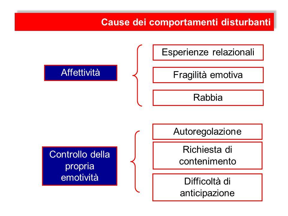I DISTURBI DEL COMPORTAMENTO Comportamento disturbante Disturbo del comportamento Si fa riferimento a qualsiasi tipo di comportamento non adattivo rispetto alle richieste esterne.